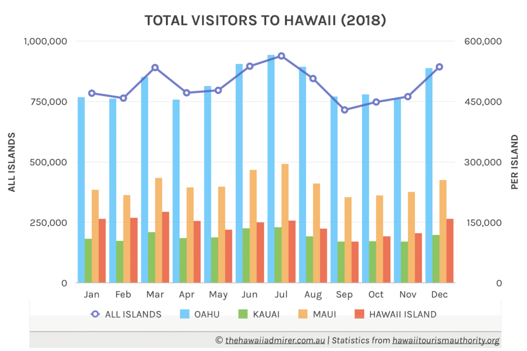 Total Visitors To Hawaii 2018 Graph